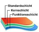 Verschiedene Schichten ergeben gemeinsam den gewünschten optischen Effekt.