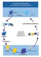 verpackungskreislauf_chart